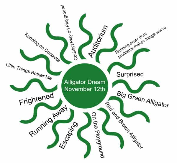 alligator dream mind map