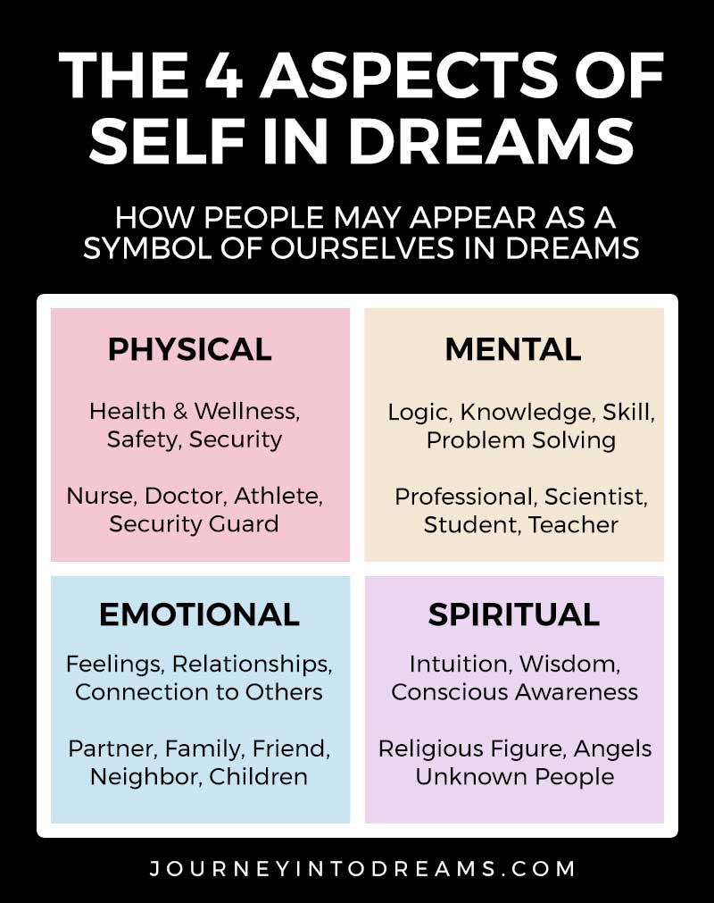 aspects of self in dreams